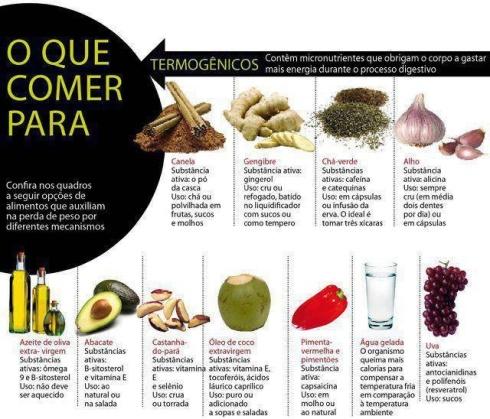 Alimentos termogênicos: esses ajudam a emagrecer!